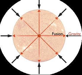 7.gravity.vs.fusion